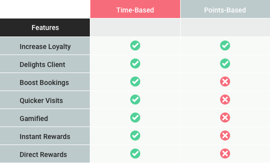 Loyalty Rewards Programs Comparison; Time vs Points